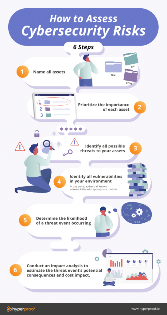 How to assess cyber security risks graphic. 1. name all assets 2. prioritize the importance of each asset 3. identify all possible threats to your assets 4. identify all vulnerabilities in your environment 5. determine the likelihood of a threat occuring.