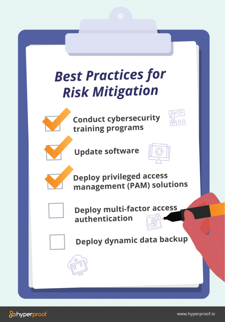 Graphic showing best practices for risk mitigation checklist. 1. conduct cybersecurity training programs 2. update software. 3 deploy privileged access (PAM) solutions. 4. Deploy multi-factor access authentication 5. Deploy dynamic data backup