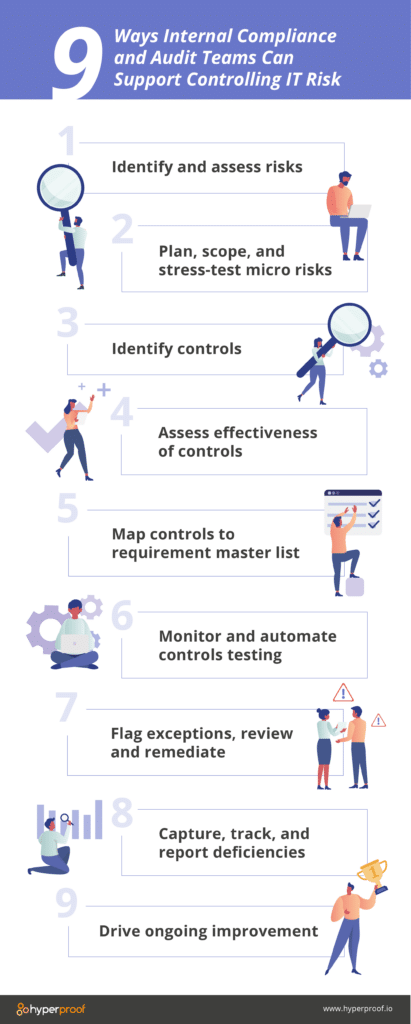 Graphic showing the nine ways internal compliance and audit teams can support controlling IT risk. 1. identify and assess risks. 2. Plan, scope and stress-test micro risks. 3. Identify controls 4. assess effectiveness of controls 5. Map controls to requirement master list 6. monitor and automate controls testing 7. flag exceptions, review and remediate 8. capture, track and report deficiencies 9. drive ongoing improvement.