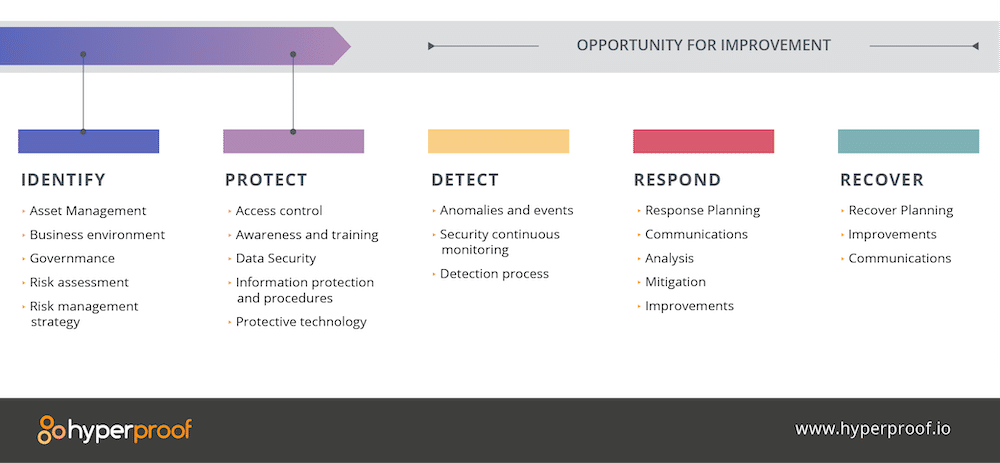 A graphic showing sections of opportunity for improvement. The five sections include identify, protect, detect, respond, and recover.