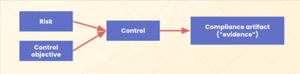 A diagram showing risk and control objectives pointing to a control, which points to a compliance artifact or evidence.