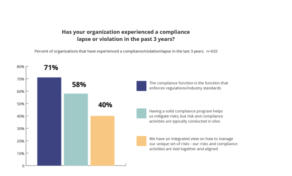 A bar graph showing the percentage of organizations that experienced a compliance violation in the past 3 years.