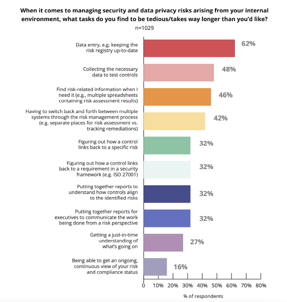A bar graph showing the results of a survey. The question pertained to the most tedious tasks in a managing security and data privacy risks. The most tedious voted was data entry.