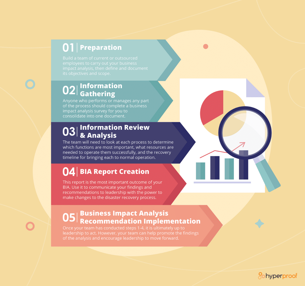 An infographic showing the 5 steps of Business Impact Analysis