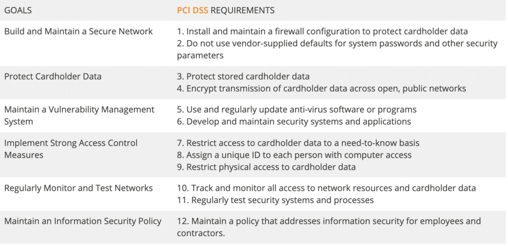 A table with Goals and PCI DSS requirements